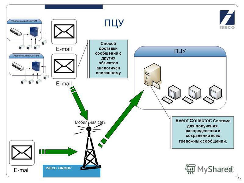 ISECO GROUP 17 ПЦУ Мобильная сеть Event Collector: Система для получения, распределения и сохранения всех тревожных сообщений. Способ доставки сообщений с других объектов аналогичен описанному