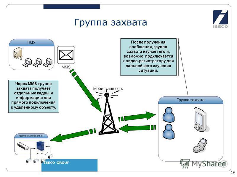 ISECO GROUP 19 Мобильная сеть Группа захвата Через MMS группа захвата получает отдельные кадры и информацию для прямого подключения к удаленному объекту. После получения сообщения, группа захвата изучает его и, возможно, подключается к видео-регистра