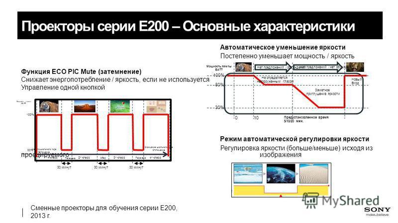 Сменные проекторы для обучения серии E200, 2013 г. Проекторы серии E200 – Основные характеристики Автоматическое уменьшение яркости Постепенно уменьшает мощность / яркость Функция ECO PIC Mute (затемнение) Снижает энергопотребление / яркость, если не