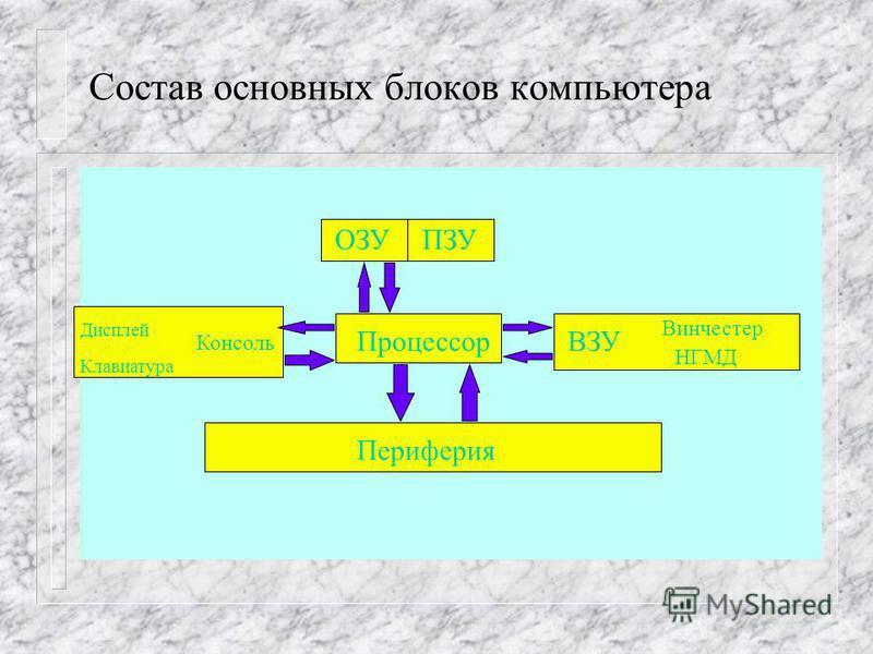 Как работает компьютер, или принципы Джона фон Неймана n арифметическо-логическое устройство, выполняющее арифметические и логи- ческие операции; n устройство управления, которое организует процесс выполнения программ. n запоминающее устройство, или