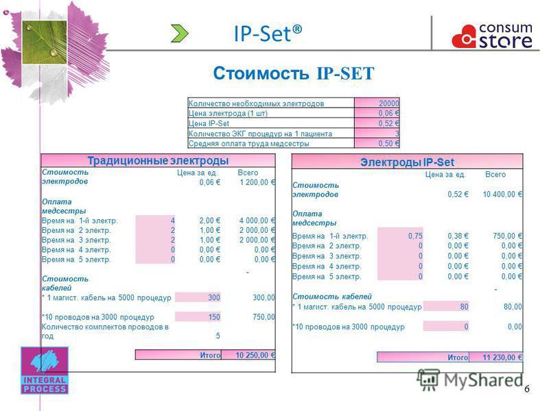 6 IP-Set® Стоимость IP-SET Количество необходимых электродов 20000 Цена электрода (1 шт)0,06 Цена IP-Set0,52 Количество ЭКГ процедур на 1 пациента 3 Средняя оплата труда медсестры 0,50 Традиционные электроды Стоимость электродов Цена за ед.Всего 0,06