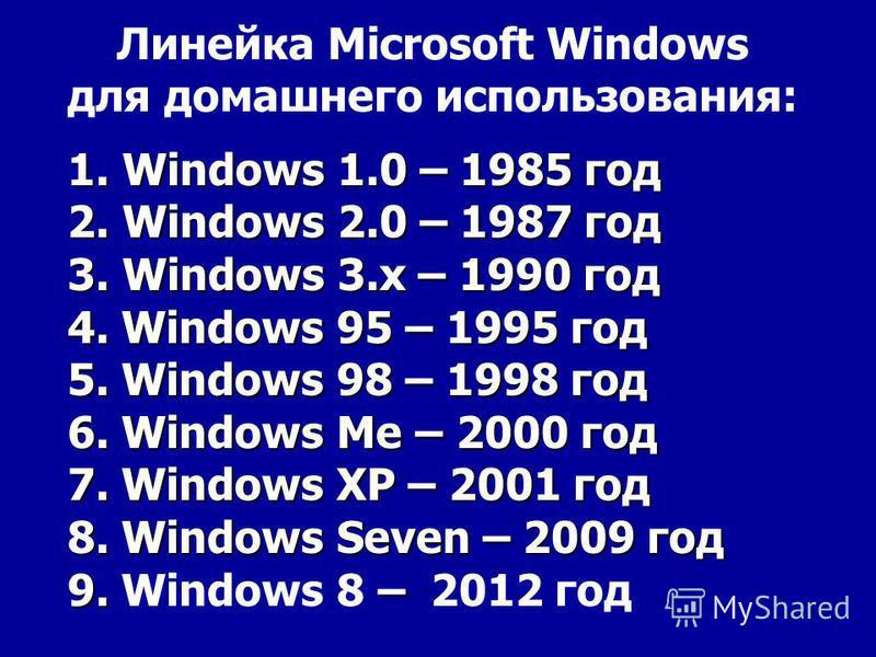 1. Windows 1.0 – 1985 год 2. Windows 2.0 – 1987 год 3. Windows 3. x – 1990 год 4. Windows 95 – 1995 год 5. Windows 98 – 1998 год 6. Windows Me – 2000 год 7. Windows XP – 2001 год 8. Windows Seven – 2009 год 9. – 9. Windows 8 – 2012 год Линейка Micros