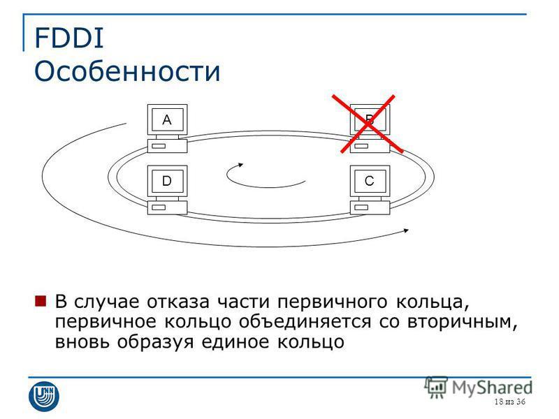 FDDI Особенности В случае отказа части первичного кольца, первичное кольцо объединяется со вторичным, вновь образуя единое кольцо 18 из 36 DABC