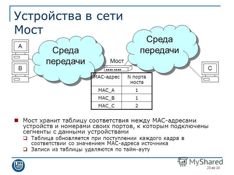 Устройства в сети Мост Мост хранит таблицу соответствия между MAC-адресами устройств и номерами своих портов, к которым подключены сегменты с данными устройствами Таблица обновляется при поступлении каждого кадра в соответствии со значением MAC-адрес