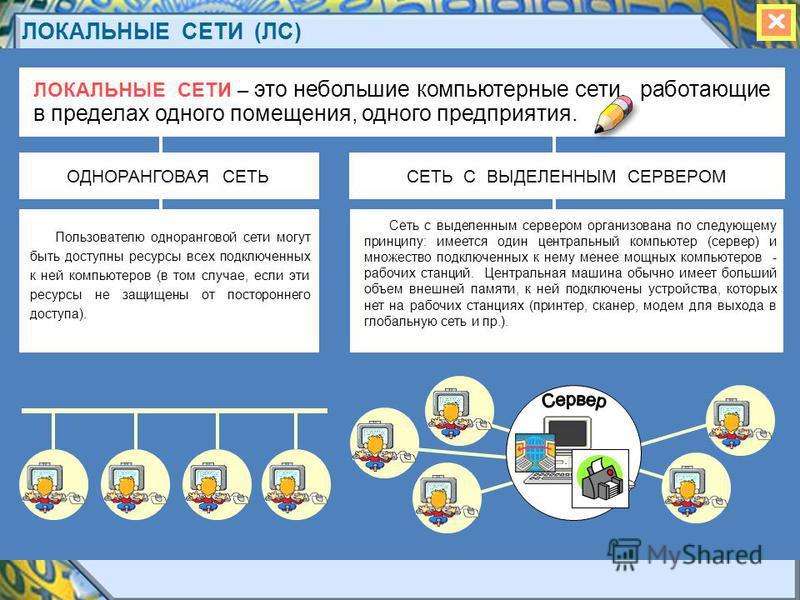 ЛОКАЛЬНЫЕ СЕТИ (ЛС) ЛОКАЛЬНЫЕ СЕТИ – это небольшие компьютерные сети, работающие в пределах одного помещения, одного предприятия. Пользователю одноранговой сети могут быть доступны ресурсы всех подключенных к ней компьютеров (в том случае, если эти р