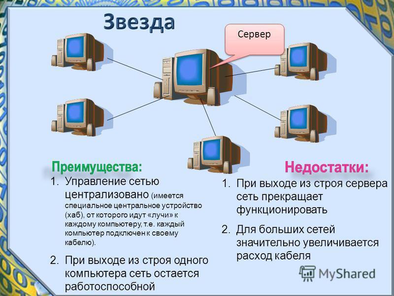 Сервер 1. Управление сетью централизовано (имеется специальное центральное устройство (хаб), от которого идут «лучи» к каждому компьютеру, т.е. каждый компьютер подключен к своему кабелю). 2. При выходе из строя одного компьютера сеть остается работо