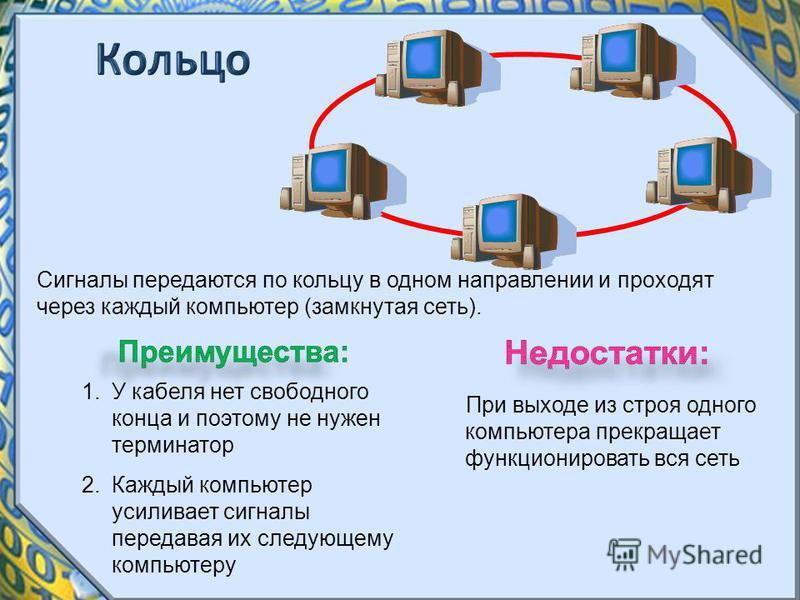 Сигналы передаются по кольцу в одном направлении и проходят через каждый компьютер (замкнутая сеть). 1. У кабеля нет свободного конца и поэтому не нужен терминатор 2. Каждый компьютер усиливает сигналы передавая их следующему компьютеру При выходе из