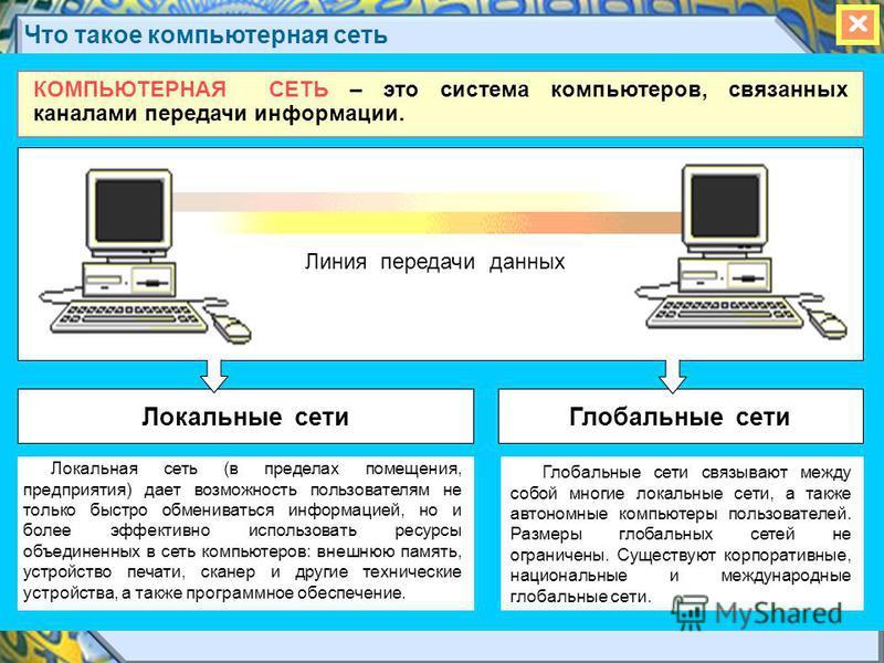 Что такое компьютерная сеть КОМПЬЮТЕРНАЯ СЕТЬ – это система компьютеров, связанных каналами передачи информации. Локальная сеть (в пределах помещения, предприятия) дает возможность пользователям не только быстро обмениваться информацией, но и более э