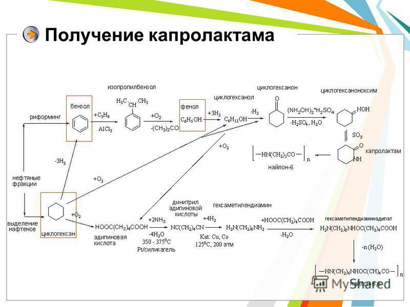 Получение капролактама