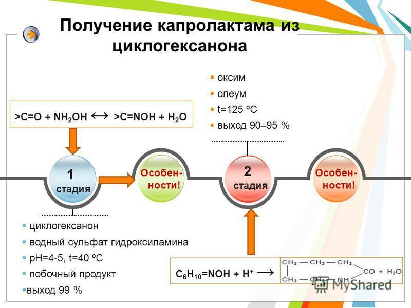 Получение капролактама из циклогексанона циклогексанон водный сульфат гидроксиламина pH=4-5, t=40 ºС побочный продукт выход 99 % 1 стадия Особен- ности! оксим олеум t=125 ºС выход 90–95 % >С=О + NH 2 OH >С=NOH + H 2 O 2 стадия С 6 Н 10 =NОH + H + Осо