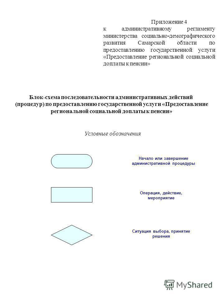 Приложение 4 к административному регламенту министерства социально-демографического развития Самарской области по предоставлению государственной услуги «Предоставление региональной социальной доплаты к пенсии» Блок-схема последовательности администра
