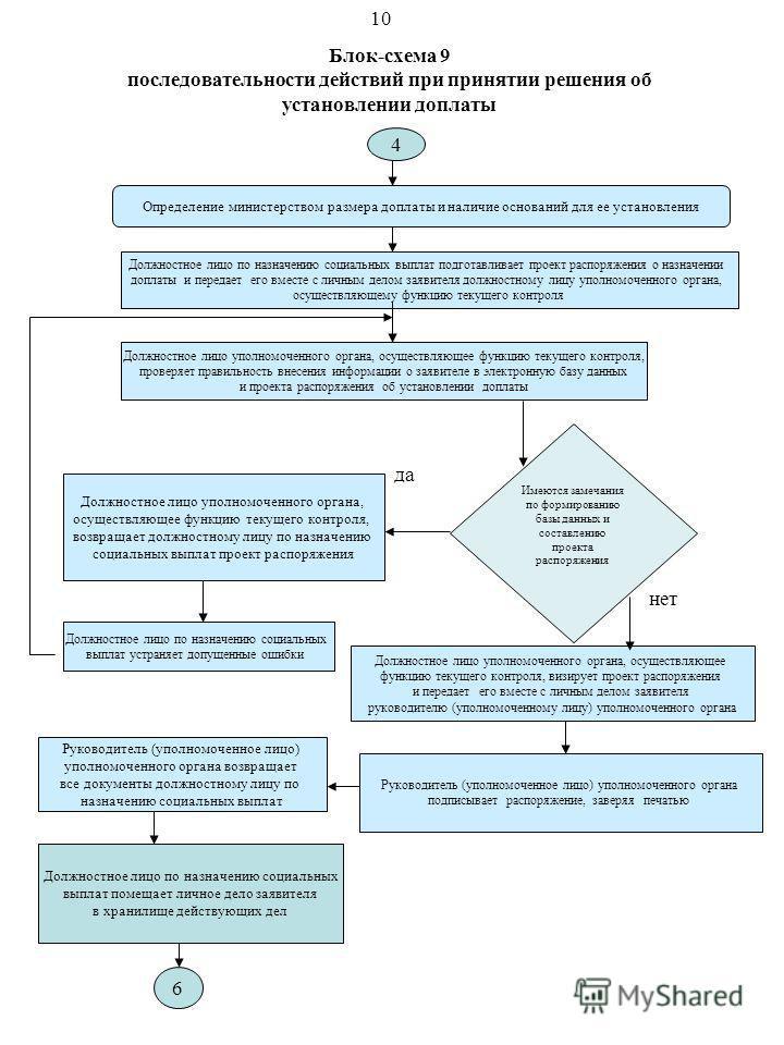 Блок-схема 9 последовательности действий при принятии решения об установлении доплаты Определение министерством размера доплаты и наличие оснований для ее установления Должностное лицо по назначению социальных выплат подготавливает проект распоряжени