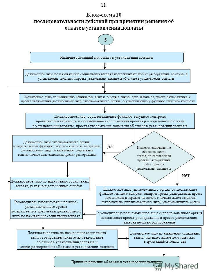 Блок-схема 10 последовательности действий при принятии решения об отказе в установлении доплаты Наличие оснований для отказа в установлении доплаты Должностное лицо по назначению социальных выплат передает личное дело заявителя, проект распоряжения и