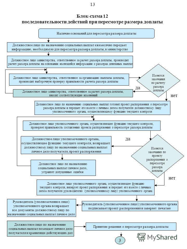 Блок-схема 12 последовательности действий при пересмотре размера доплаты Наличие оснований для пересмотра размера доплаты Должностное лицо министерства, ответственное за организацию выплаты доплаты, производит выборочную проверку правильности расчета