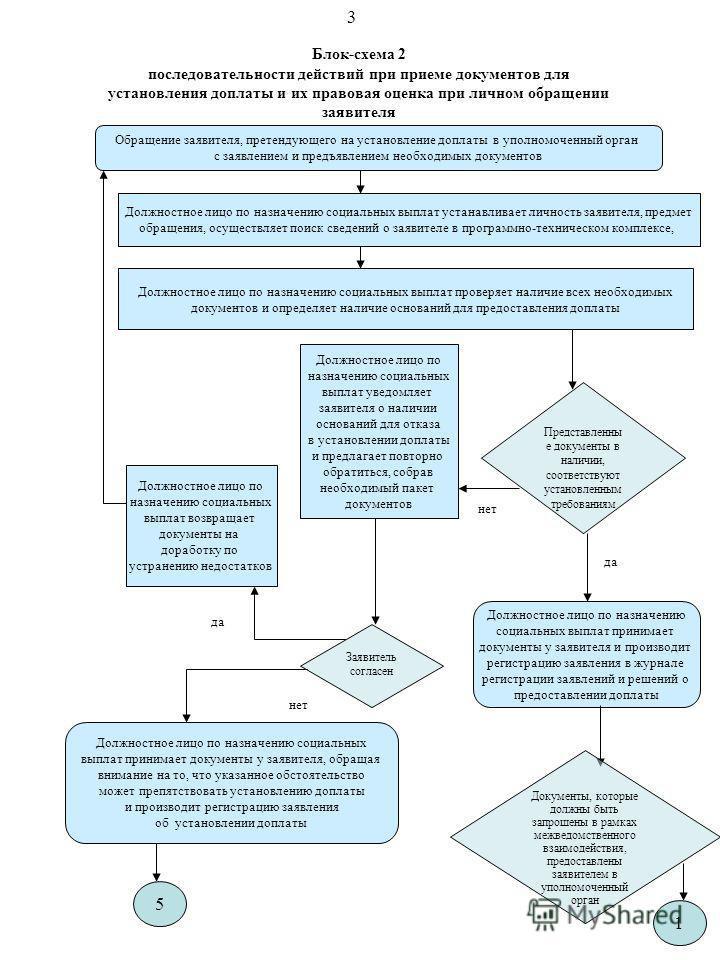Блок-схема 2 последовательности действий при приеме документов для установления доплаты и их правовая оценка при личном обращении заявителя Обращение заявителя, претендующего на установление доплаты в уполномоченный орган с заявлением и предъявлением