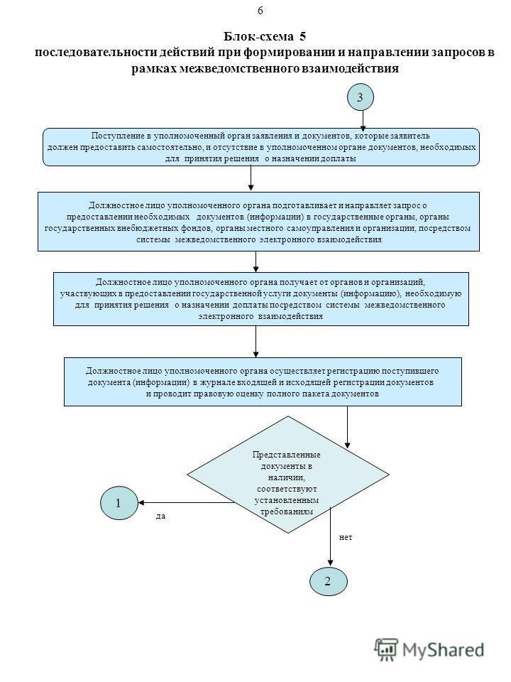 Блок-схема 5 последовательности действий при формировании и направлении запросов в рамках межведомственного взаимодействия Поступление в уполномоченный орган заявления и документов, которые заявитель должен предоставить самостоятельно, и отсутствие в