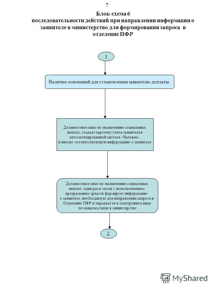 Блок-схема 6 последовательности действий при направлении информации о заявителе в министерство для формирования запроса в отделение ПФР 1 Наличие оснований для установления заявителю доплаты Должностное лицо по назначению социальных выплат, создает к