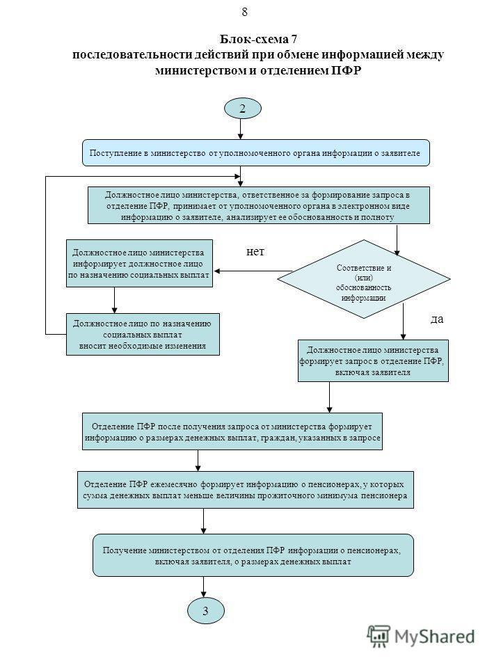 Блок-схема 7 последовательности действий при обмене информацией между министерством и отделением ПФР 2 Поступление в министерство от уполномоченного органа информации о заявителе Должностное лицо министерства, ответственное за формирование запроса в