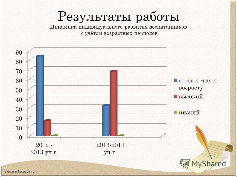 Результаты работы Динамика индивидуального развития воспитанников с учётом возрастных периодов