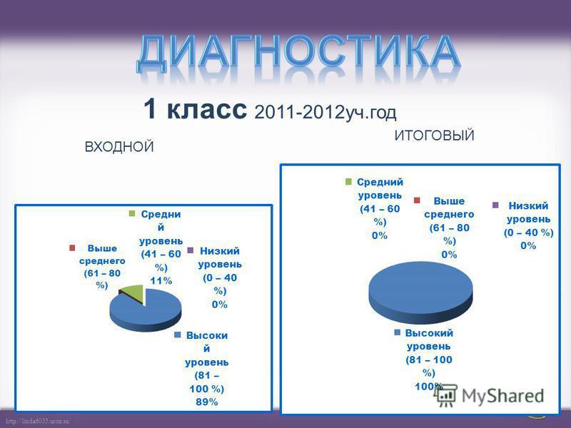 http://linda6035.ucoz.ru/ Обобщение и систематизация знаний Диагностика Резерв 1 4+1 (праздник первоклассника) 2 (входная и итоговая) 6 2 42 (входная и итоговая) 8 3 24 (входная и итоговая Практическая работа 1,2) 10 4 54 (входная и итоговая Практиче