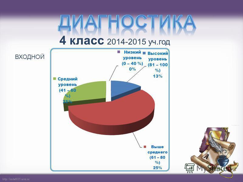 http://linda6035.ucoz.ru/ 3 класс 2013-2014 уч.год ВХОДНОЙИТОГОВЫЙ