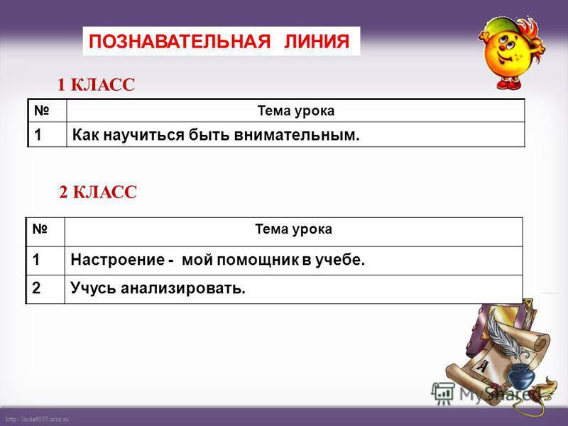 http://linda6035.ucoz.ru/ Организационно- рефлексивная Коммуникативная ПознавательнаяЦенностная УУД РЕГУЛЯТИВНЫЕКОМУНИКАТИВНЫЕПОЗНАВАТЕЛЬНЫЕЛИЧНОСТНЫЕ 1 9316 2 10424 3 7362 4 6544 32151316