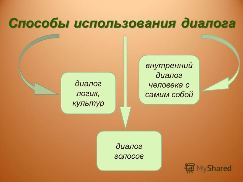 Способы использования диалога диалог логик, культур диалог голосов внутренний диалог человека с самим собой 7
