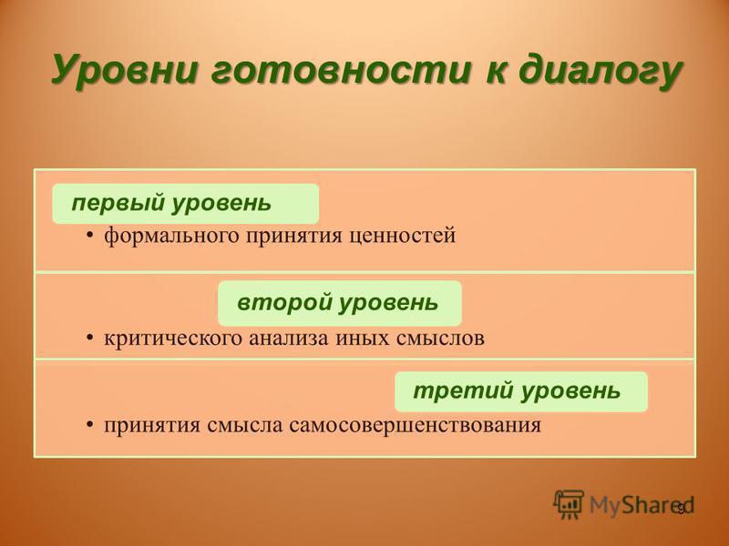 Уровни готовности к диалогу формального принятия ценностей первый уровень критического анализа иных смыслов второй уровень принятия смысла самосовершенствования третий уровень 9