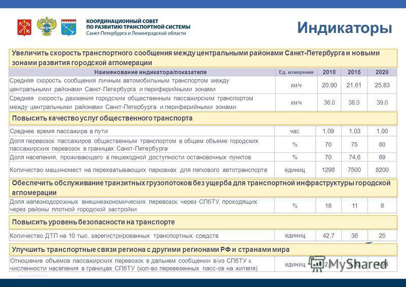 Основные индикаторы Программы В млн. руб. в ценах 2011 г. www.mcd-pkf.cm Наименование индикатора/показателя Ед. измерения 201020152020 Средняя скорость сообщения личным автомобильным транспортом между центральными районами Санкт-Петербурга и перифери