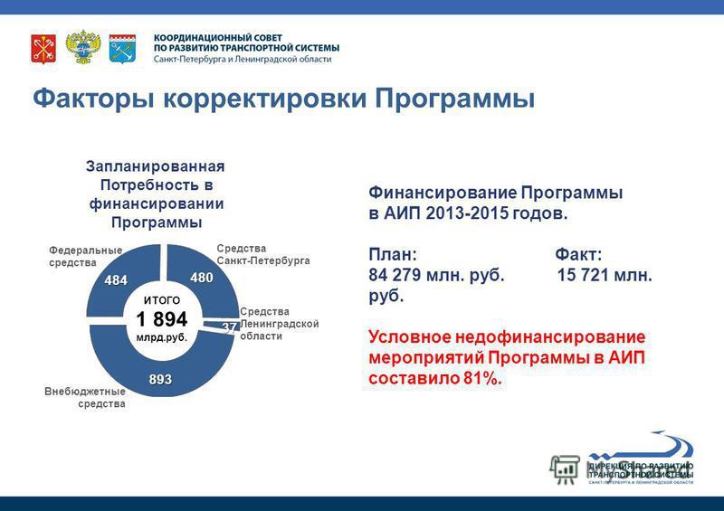 Финансирование Программы в АИП 2013-2015 годов. План: Факт: 84 279 млн. руб. 15 721 млн. руб. Условное недофинансирование мероприятий Программы в АИП составило 81%. Факторы корректировки Программы ИТОГО 1 894 млрд.руб. Запланированная Потребность в ф