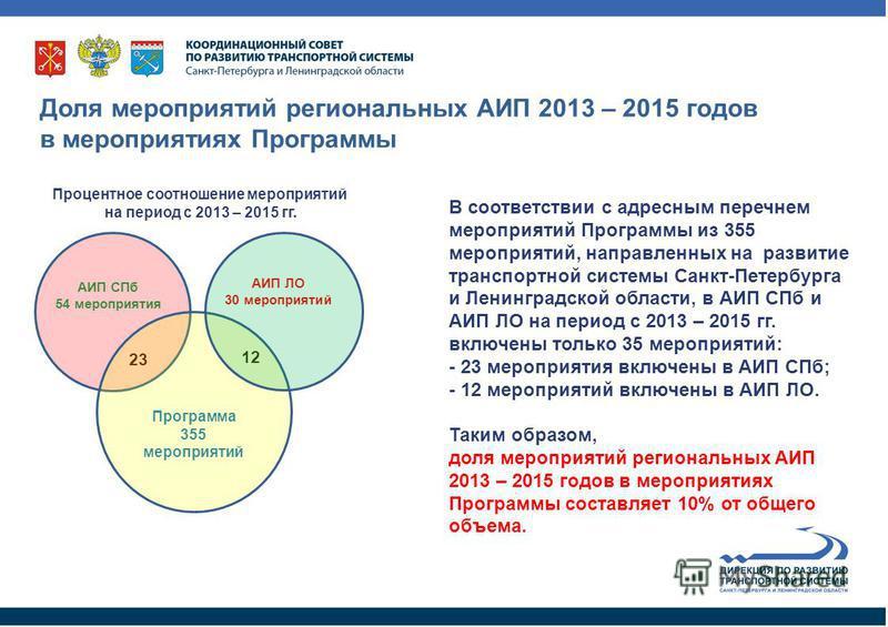 В соответствии с адресным перечнем мероприятий Программы из 355 мероприятий, направленных на развитие транспортной системы Санкт-Петербурга и Ленинградской области, в АИП СПб и АИП ЛО на период с 2013 – 2015 гг. включены только 35 мероприятий: - 23 м