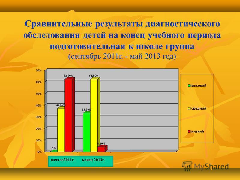Сравнительные результаты диагностического обследования детей на конец учебного периода подготовительная к школе группа (сентябрь 2011 г. - май 2013 год)