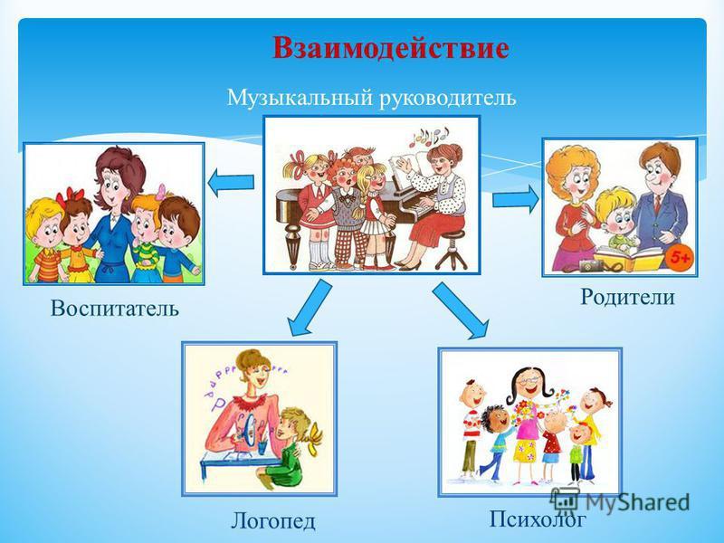 Взаимодействие Воспитатель Родители Музыкальный руководитель Логопед Психолог