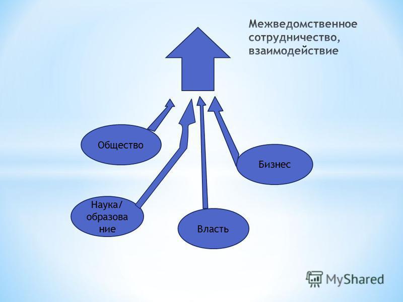 Общество Бизнес Наука/ образование Власть