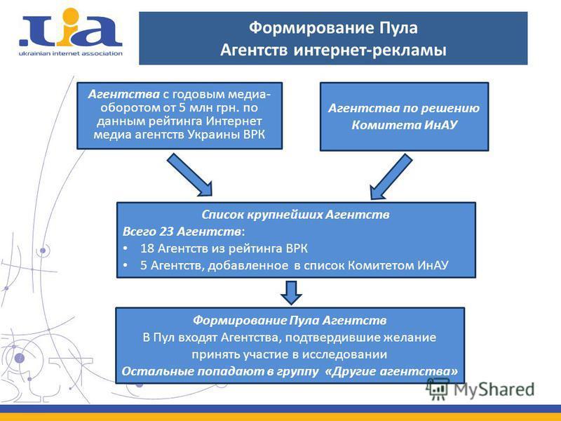 Формирование Пула Агентств интернет-рекламы Агентства с годовым медиа- оборотом от 5 млн грн. по данным рейтинга Интернет медиа агентств Украины ВРК Агентства по решению Комитета ИнАУ Формирование Пула Агентств В Пул входят Агентства, подтвердившие ж