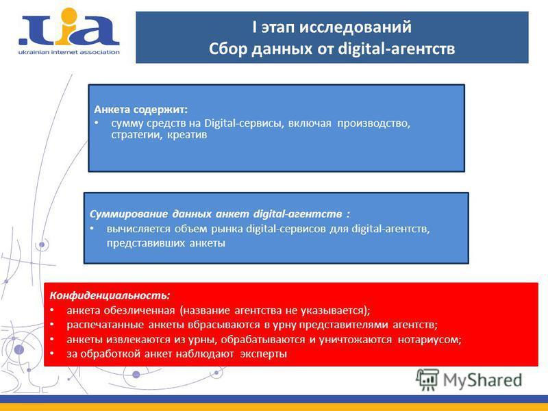 I этап исследований Сбор данных от digital-агентств Анкета содержит: сумму средств на Digital-сервисы, включая производство, стратегии, креатив Суммирование данных анкет digital-агентств : вычисляется объем рынка digital-сервисов для digital-агентств