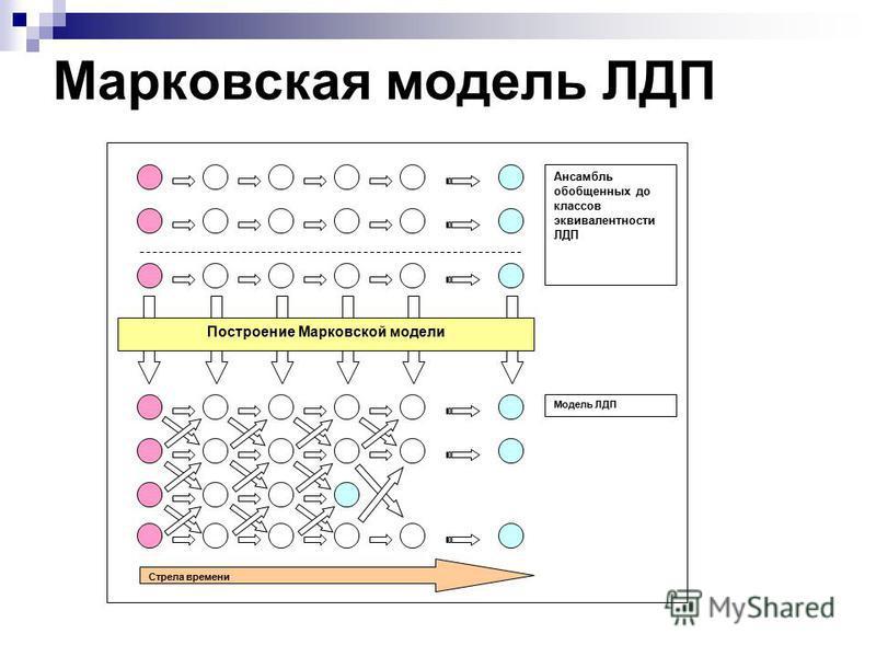 Марковская модель ЛДП