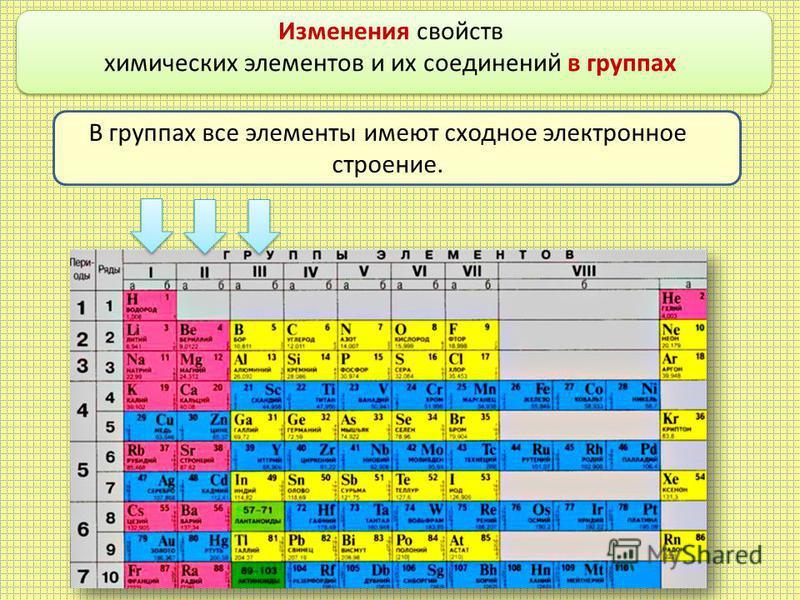 Изменения свойств химических элементов и их соединений в группах В группах все элементы имеют сходное электронное строение.