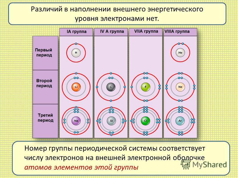 Различий в наполнении внешнего энергетического уровня электронами нет. Номер группы периодической системы соответствует числу электронов на внешней электронной оболочке атомов элементов этой группы