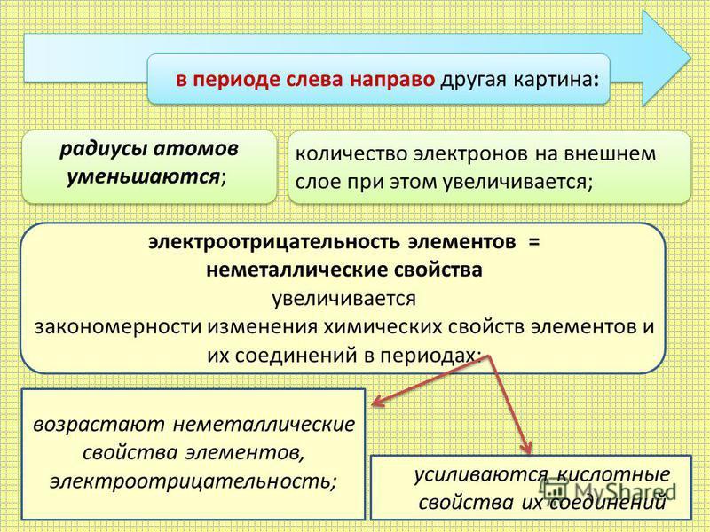в периоде слева направо другая картина: усиливаются кислотные свойства их соединений радиусы атомов уменьшаются; количество электронов на внешнем слое при этом увеличивается; электроотрицательность элементов = неметаллические свойства увеличивается з