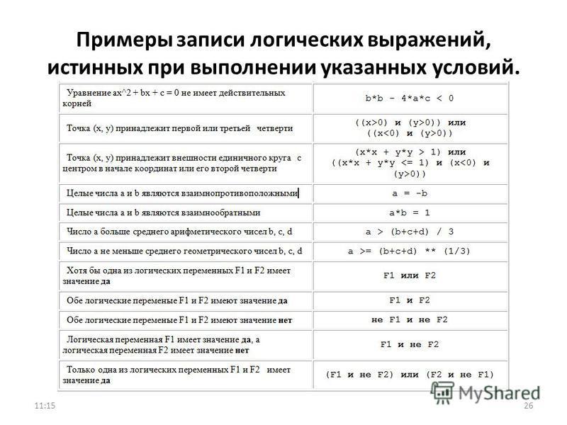 Примеры записи логических выражений, истинных при выполнении указанных условий. 2611:17