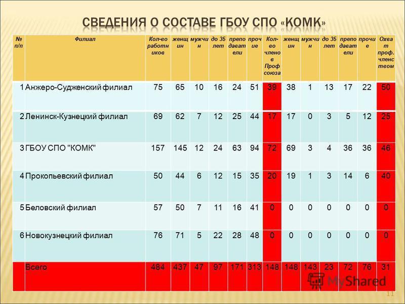 п/п Филиал Кол-во работников женщин мужчин до 35 лет преподаватели прочие Кол- во членов Проф союза женщин мужчин до 35 лет преподаватели прочие Охва т проф. членством 1Анжеро-Судженский филиал 7565101624513938113172250 2Ленинск-Кузнецкий филиал 6962