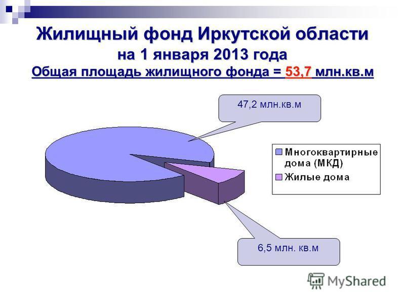 Жилищный фонд Иркутской области на 1 января 2013 года Общая площадь жилищного фонда = 53,7 млн.кв.м 47,2 млн.кв.м 6,5 млн. кв.м