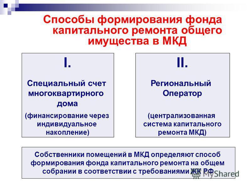Способы формирования фонда капитального ремонта общего имущества в МКД I. Специальный счет многоквартирного дома (финансирование через индивидуальное накопление) II. Региональный Оператор (централизованная система капитального ремонта МКД) Собственни