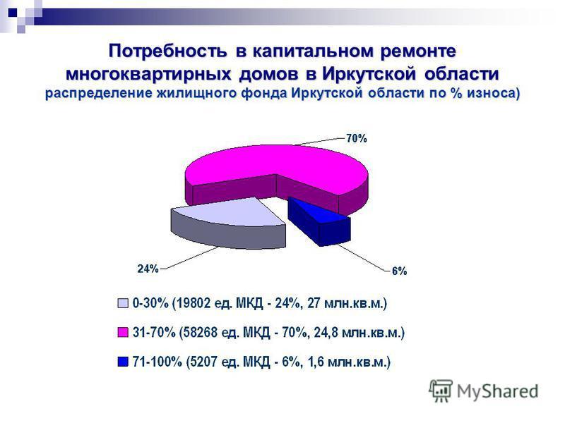 Потребность в капитальном ремонте многоквартирных домов в Иркутской области распределение жилищного фонда Иркутской области по % износа)