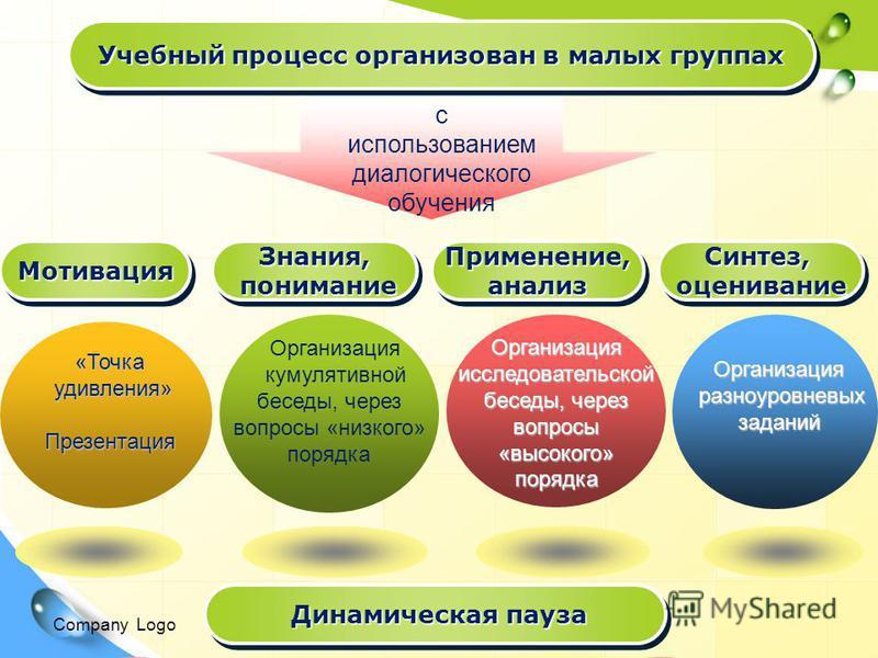 Company Logo Учебный процесс организован в малых группах с использованием диалогического обучения «Точка удивления» удивления»Презентация Организация кумулятивной беседы, через вопросы «низкого» порядка Организация исследовательской беседы, через воп