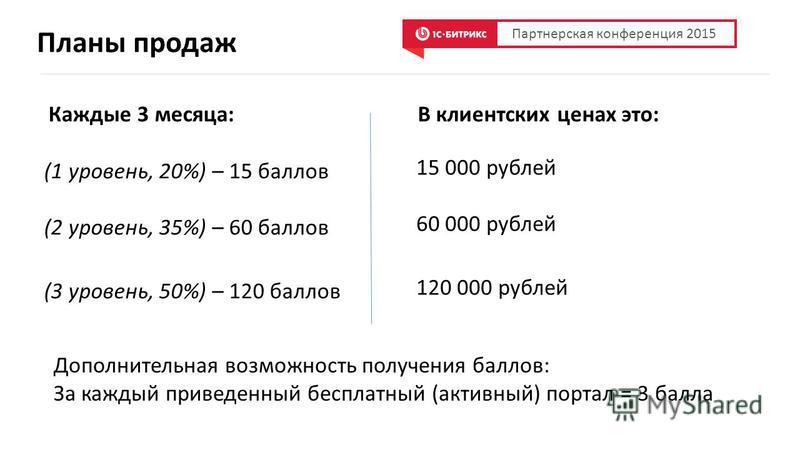Планы продаж (1 уровень, 20%) – 15 баллов (2 уровень, 35%) – 60 баллов (3 уровень, 50%) – 120 баллов Партнерская конференция 2015 15 000 рублей 60 000 рублей 120 000 рублей В клиентских ценах это:Каждые 3 месяца: Дополнительная возможность получения