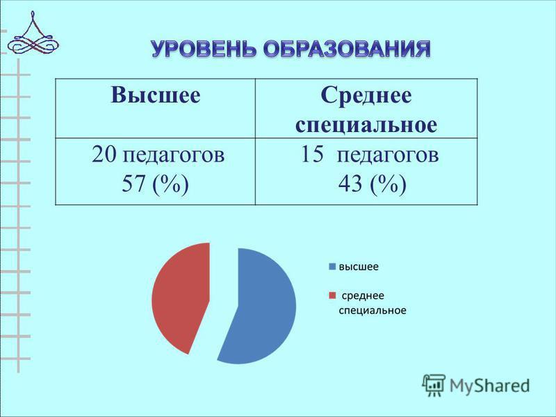Высшее Среднее специальное 20 педагогов 57 (%) 15 педагогов 43 (%)
