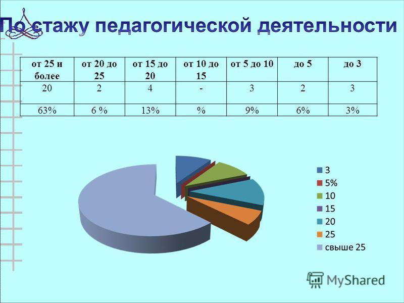от 25 и более от 20 до 25 от 15 до 20 от 10 до 15 от 5 до 10 до 5 до 3 2024-323 63%6 %13%9%6%3%