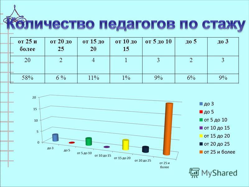 от 25 и более от 20 до 25 от 15 до 20 от 10 до 15 от 5 до 10 до 5 до 3 20241323 58%6 %11%1%9%6%9%